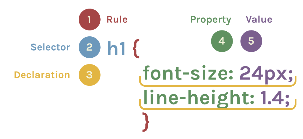 how to remember css contextual selectors